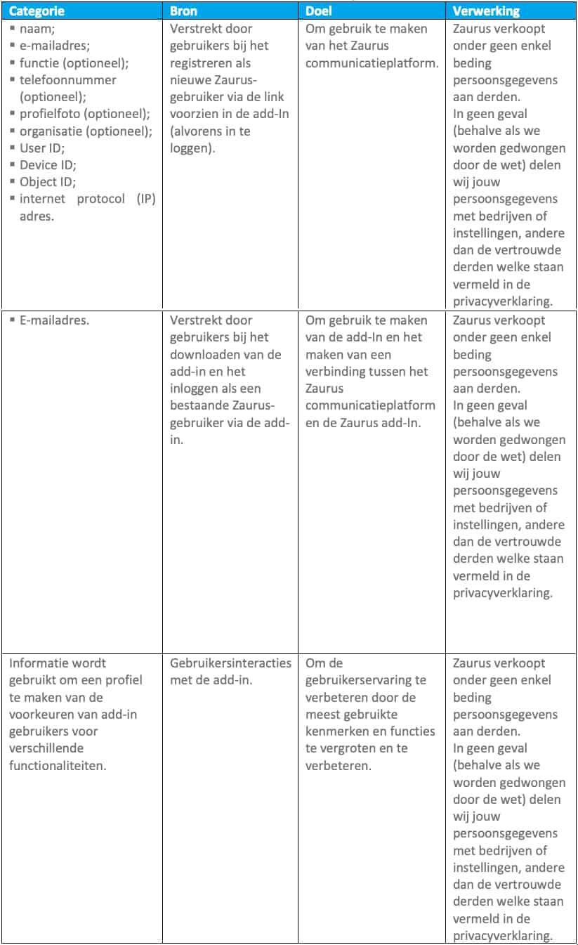 privacyverklaring add-in doeleinden gegevensverwerking