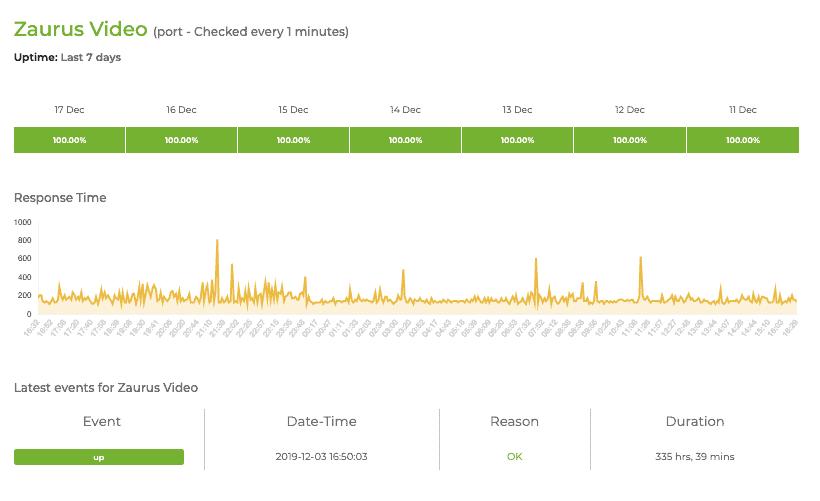SLA video monitoring