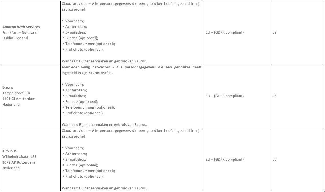 Verwerkersovereenkomst appendix-1-3