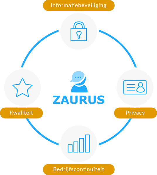 informatiebeveiliging privacy kwaliteitsmanagement bedrijfscontinuïteit